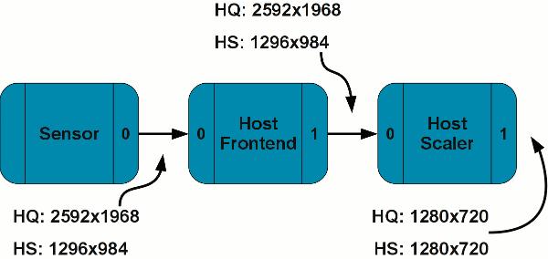 4 14  Sub-device Interface — The Linux Kernel documentation